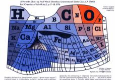 Imagen Tabla periódica psicodélica según su abundancia
